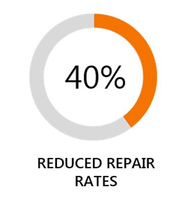 40-percent-reduced-repair-rates